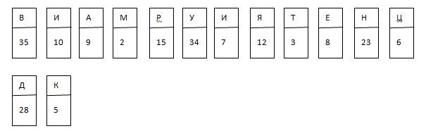 Урок игра по математике